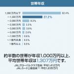 JALグローバルクラブ(JGC)会員の平均世帯年収・平均年齢・年間ショッピング額は?