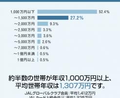 JGC会員の平均世帯年収