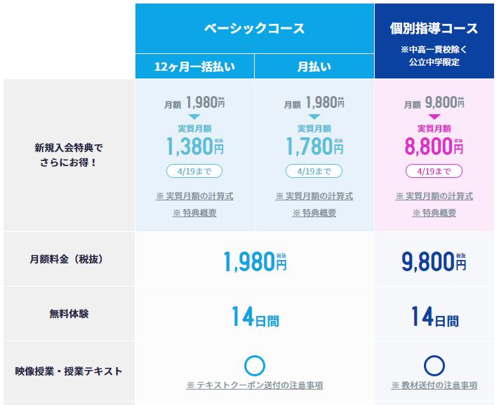 スタディサプリのポイントサイト報酬額を比較